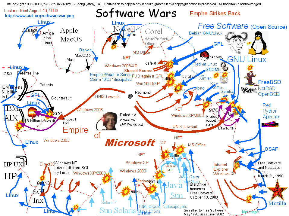 Software war